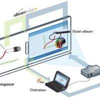 Découvrez les avantages de l'association du vidéoprojecteur et du tableau interactif
