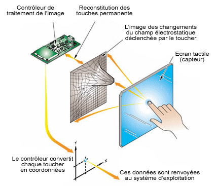Ecran tactile capacitif technologie interfaces tactiles for Ecran dalle ips pour la photo