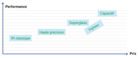 comparatif technologie superglass